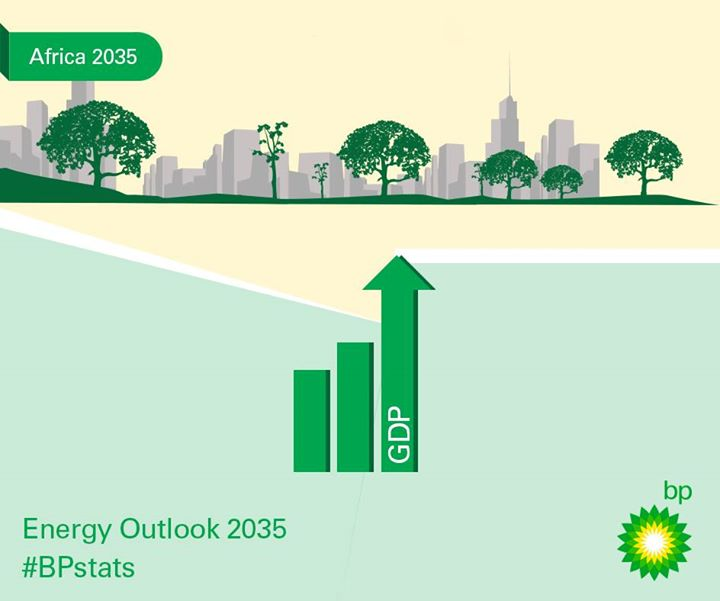 british petroleum energy outlook